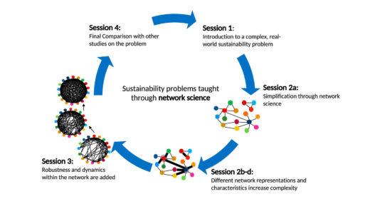 Der Lösungskreislauf für die UN-Nachhaltigkeitsziele, den das Paper aufzeigt